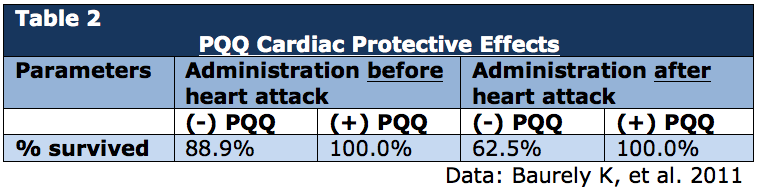 PQQ Cardiac Protective Effects