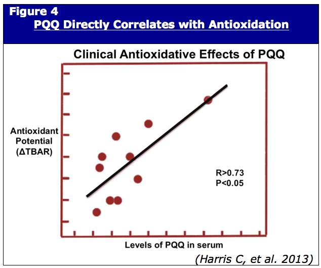 PQQ Directly Correlates with Antioxidation